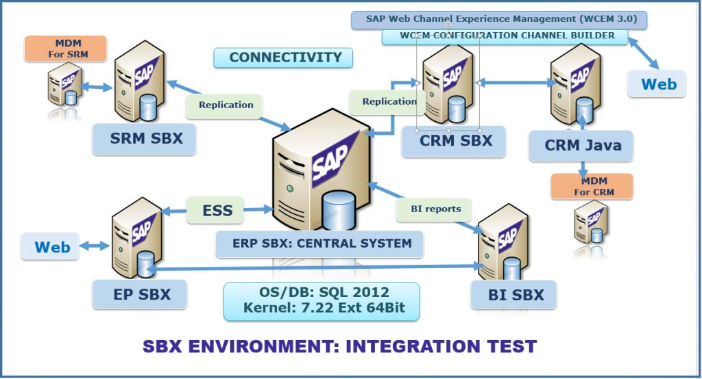 SBX Environment: Integration Test
