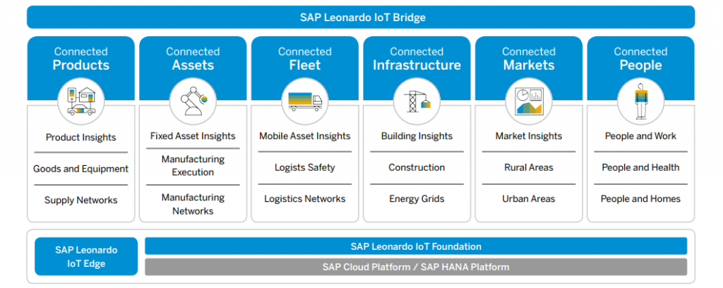 SAP Leonardo IoT Bridge. Connected Products, Connected Assets, Connected Fleet, Connected Infrastructure, Connected Markets, Connected People